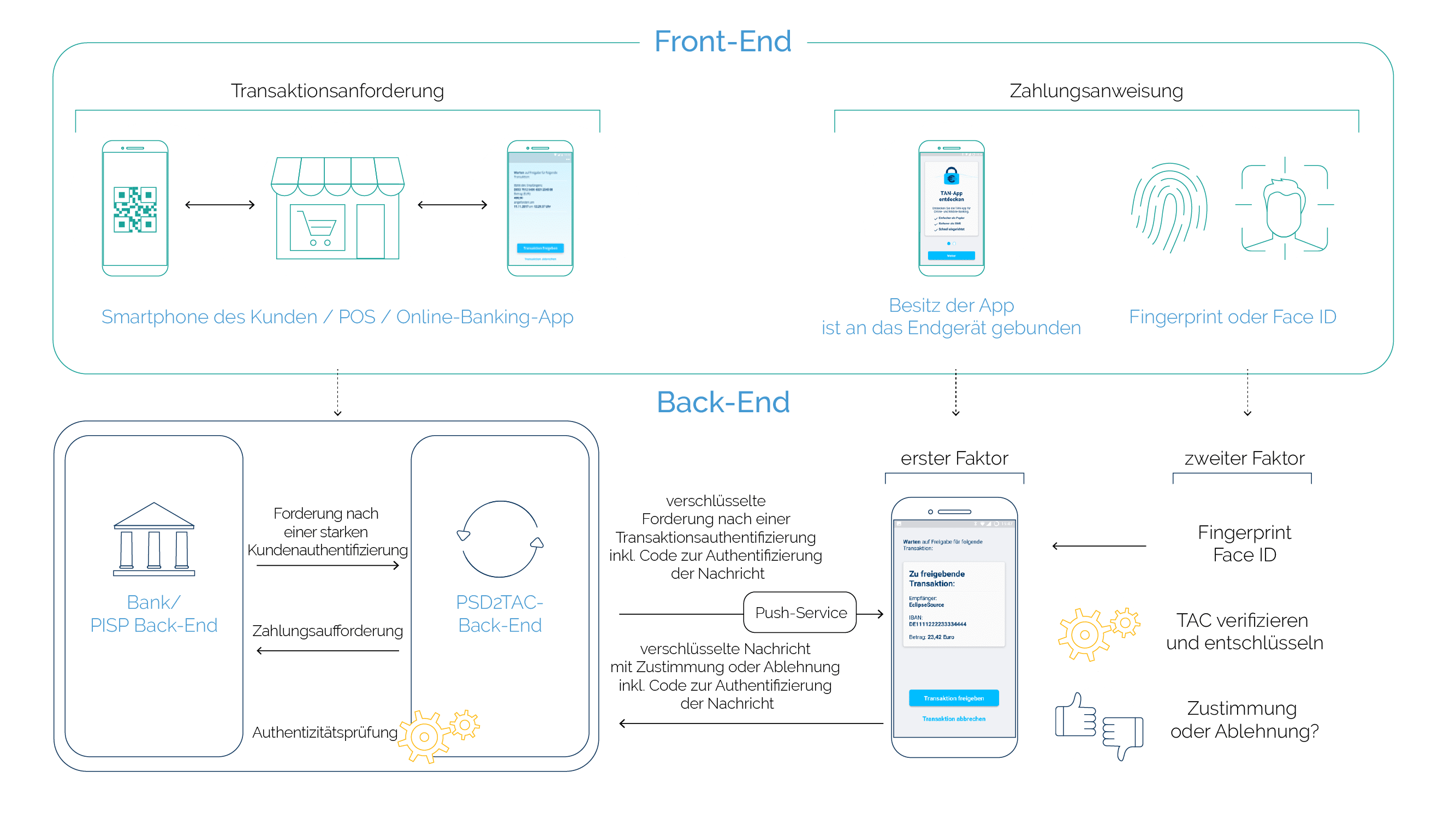 PSD2 Strong Customer Authentication process